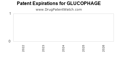 drug patent expirations by year for GLUCOPHAGE
