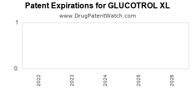 Drug patent expirations by year for GLUCOTROL XL