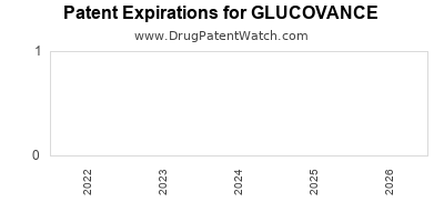 drug patent expirations by year for GLUCOVANCE