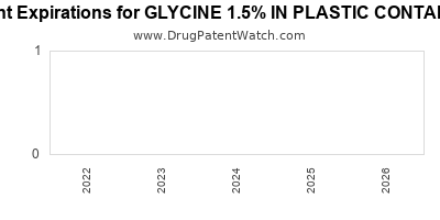 drug patent expirations by year for GLYCINE 1.5% IN PLASTIC CONTAINER