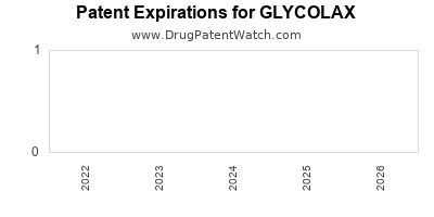 Drug patent expirations by year for GLYCOLAX