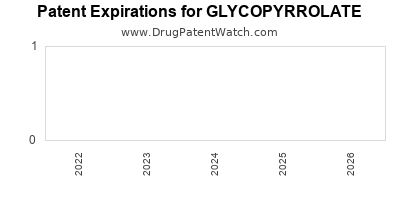 Drug patent expirations by year for GLYCOPYRROLATE