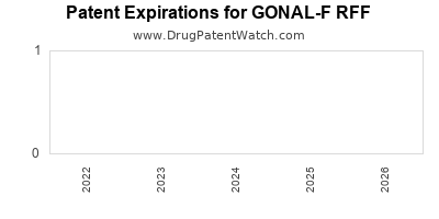 drug patent expirations by year for GONAL-F RFF