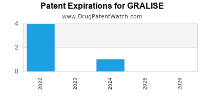 Drug patent expirations by year for GRALISE