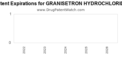 Drug patent expirations by year for GRANISETRON HYDROCHLORIDE