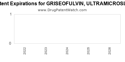 drug patent expirations by year for GRISEOFULVIN, ULTRAMICROSIZE