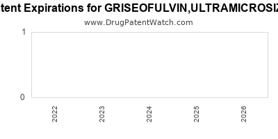 Drug patent expirations by year for GRISEOFULVIN,ULTRAMICROSIZE