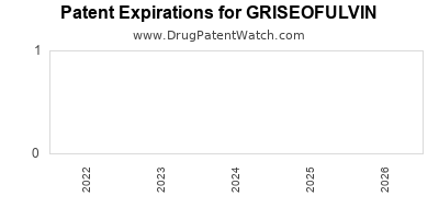 drug patent expirations by year for GRISEOFULVIN