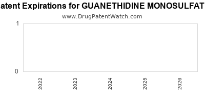 drug patent expirations by year for GUANETHIDINE MONOSULFATE