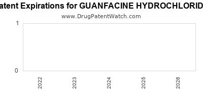 Drug patent expirations by year for GUANFACINE HYDROCHLORIDE