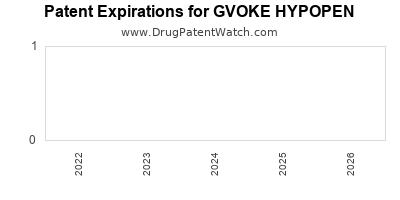 Drug patent expirations by year for GVOKE HYPOPEN