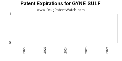Drug patent expirations by year for GYNE-SULF