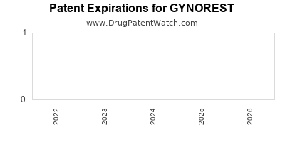 drug patent expirations by year for GYNOREST
