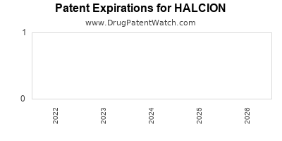 drug patent expirations by year for HALCION