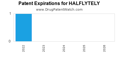 drug patent expirations by year for HALFLYTELY