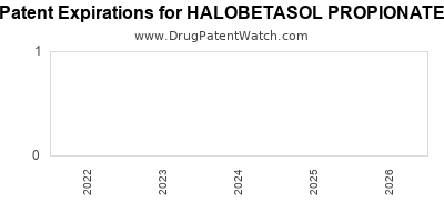 drug patent expirations by year for HALOBETASOL PROPIONATE