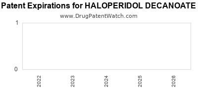 Drug patent expirations by year for HALOPERIDOL DECANOATE