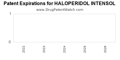 Drug patent expirations by year for HALOPERIDOL INTENSOL
