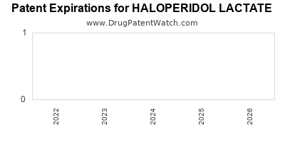 Drug patent expirations by year for HALOPERIDOL LACTATE