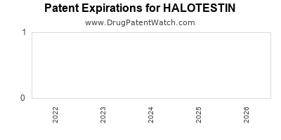 Drug patent expirations by year for HALOTESTIN