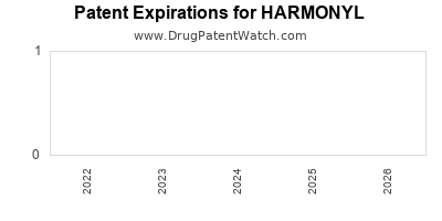 Drug patent expirations by year for HARMONYL