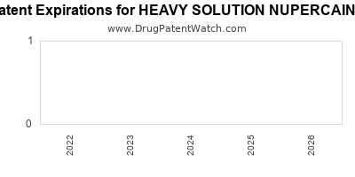 drug patent expirations by year for HEAVY SOLUTION NUPERCAINE