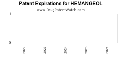 Drug patent expirations by year for HEMANGEOL