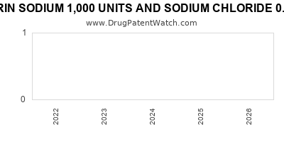 drug patent expirations by year for HEPARIN SODIUM 1,000 UNITS AND SODIUM CHLORIDE 0.9% IN PLASTIC CONTAINER