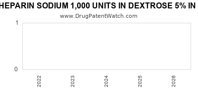 Drug patent expirations by year for HEPARIN SODIUM 1,000 UNITS IN DEXTROSE 5% IN PLASTIC CONTAINER