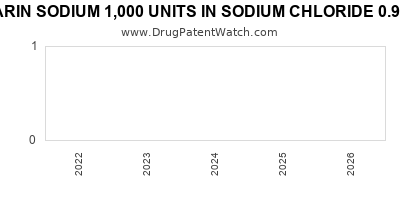 drug patent expirations by year for HEPARIN SODIUM 1,000 UNITS IN SODIUM CHLORIDE 0.9% IN PLASTIC CONTAINER