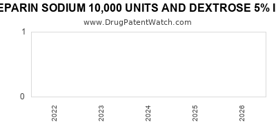 Drug patent expirations by year for HEPARIN SODIUM 10,000 UNITS AND DEXTROSE 5% IN PLASTIC CONTAINER