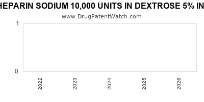 drug patent expirations by year for HEPARIN SODIUM 10,000 UNITS IN DEXTROSE 5% IN PLASTIC CONTAINER