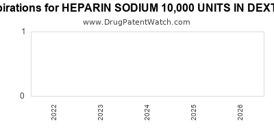 Drug patent expirations by year for HEPARIN SODIUM 10,000 UNITS IN DEXTROSE 5%