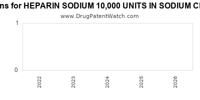 Drug patent expirations by year for HEPARIN SODIUM 10,000 UNITS IN SODIUM CHLORIDE 0.45%