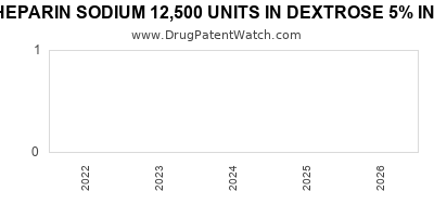 drug patent expirations by year for HEPARIN SODIUM 12,500 UNITS IN DEXTROSE 5% IN PLASTIC CONTAINER