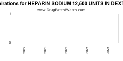 Drug patent expirations by year for HEPARIN SODIUM 12,500 UNITS IN DEXTROSE 5%
