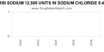 Drug patent expirations by year for HEPARIN SODIUM 12,500 UNITS IN SODIUM CHLORIDE 0.45% IN PLASTIC CONTAINER