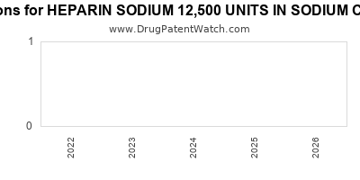 Drug patent expirations by year for HEPARIN SODIUM 12,500 UNITS IN SODIUM CHLORIDE 0.9%