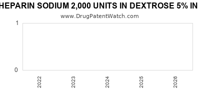 Drug patent expirations by year for HEPARIN SODIUM 2,000 UNITS IN DEXTROSE 5% IN PLASTIC CONTAINER