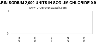 drug patent expirations by year for HEPARIN SODIUM 2,000 UNITS IN SODIUM CHLORIDE 0.9% IN PLASTIC CONTAINER