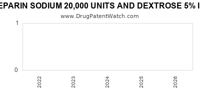 drug patent expirations by year for HEPARIN SODIUM 20,000 UNITS AND DEXTROSE 5% IN PLASTIC CONTAINER