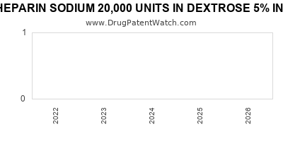 Drug patent expirations by year for HEPARIN SODIUM 20,000 UNITS IN DEXTROSE 5% IN PLASTIC CONTAINER