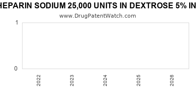 Drug patent expirations by year for HEPARIN SODIUM 25,000 UNITS IN DEXTROSE 5% IN PLASTIC CONTAINER