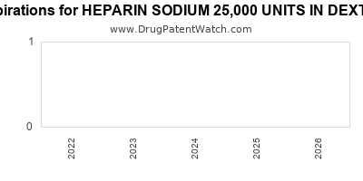 Drug patent expirations by year for HEPARIN SODIUM 25,000 UNITS IN DEXTROSE 5%