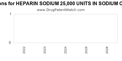 drug patent expirations by year for HEPARIN SODIUM 25,000 UNITS IN SODIUM CHLORIDE 0.9%