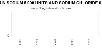 Drug patent expirations by year for HEPARIN SODIUM 5,000 UNITS AND SODIUM CHLORIDE 0.9% IN PLASTIC CONTAINER