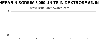 drug patent expirations by year for HEPARIN SODIUM 5,000 UNITS IN DEXTROSE 5% IN PLASTIC CONTAINER
