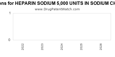 drug patent expirations by year for HEPARIN SODIUM 5,000 UNITS IN SODIUM CHLORIDE 0.45%