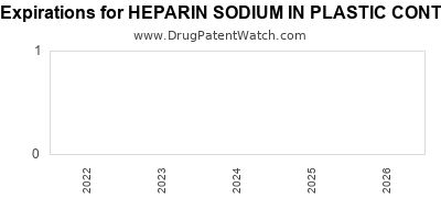 drug patent expirations by year for HEPARIN SODIUM IN PLASTIC CONTAINER