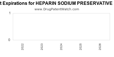 drug patent expirations by year for HEPARIN SODIUM PRESERVATIVE FREE